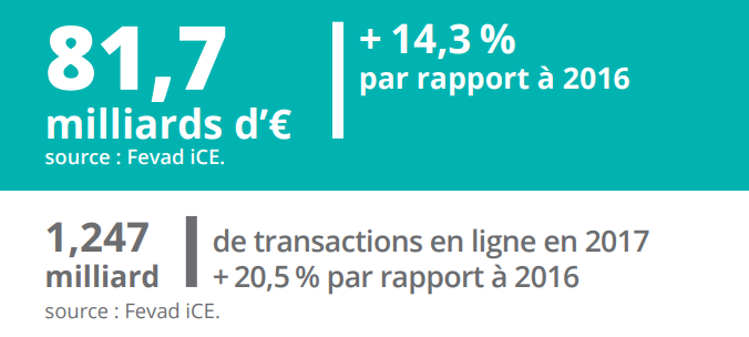 chiffres-fevad-ecommerce-2018